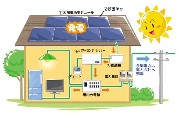 太陽光発電 仕組み